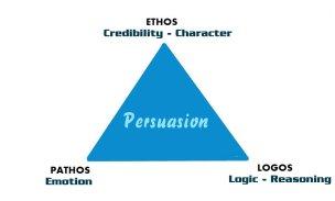 ethos pathos logos Persuasion