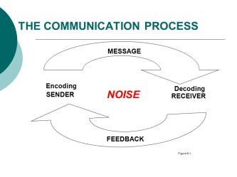 SENDER. RECEIVER. NOISE. MESSAGE. Encoding. Decoding. FEEDBACK. Figure 9-1.