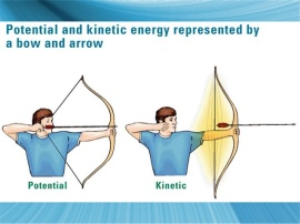 potential kinetic energy